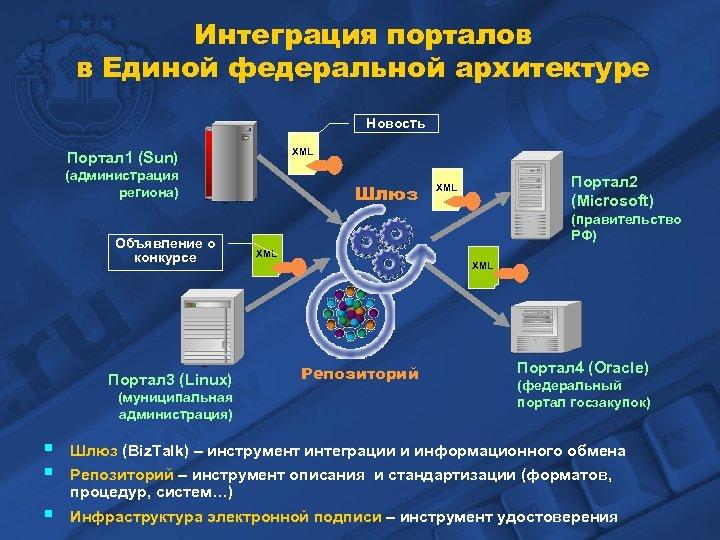 Интеграция порталов в Единой федеральной архитектуре Новость XML Портал 1 (Sun) (администрация региона) Объявление