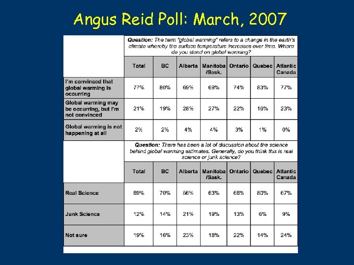 Angus Reid Poll: March, 2007