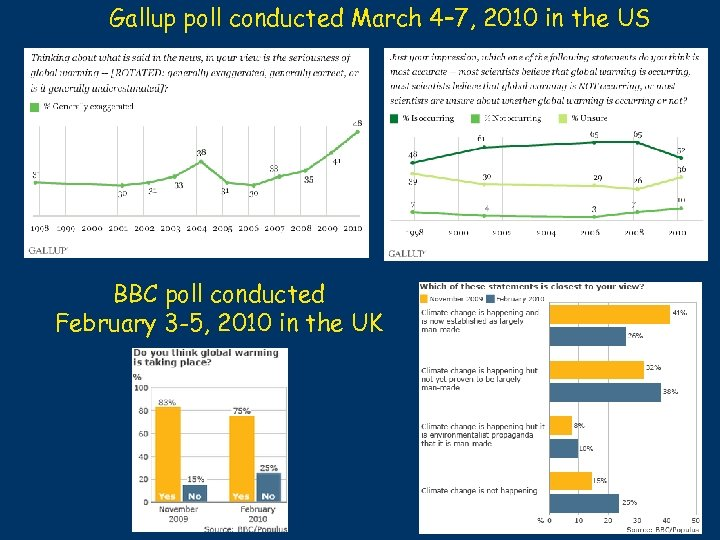 Gallup poll conducted March 4– 7, 2010 in the US BBC poll conducted February