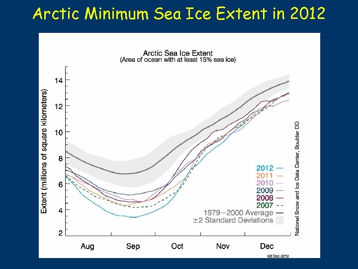Arctic Minimum Sea Ice Extent in 2012