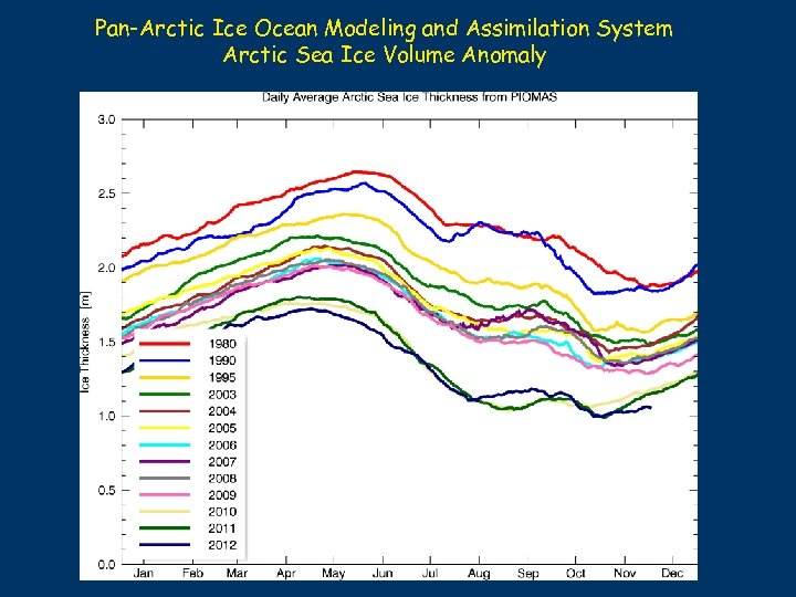 Pan-Arctic Ice Ocean Modeling and Assimilation System Arctic Sea Ice Volume Anomaly