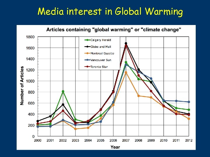 Media interest in Global Warming