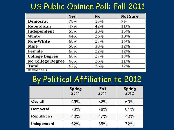 US Public Opinion Poll: Fall 2011 By Political Affiliation to 2012 Spring 2011 Fall
