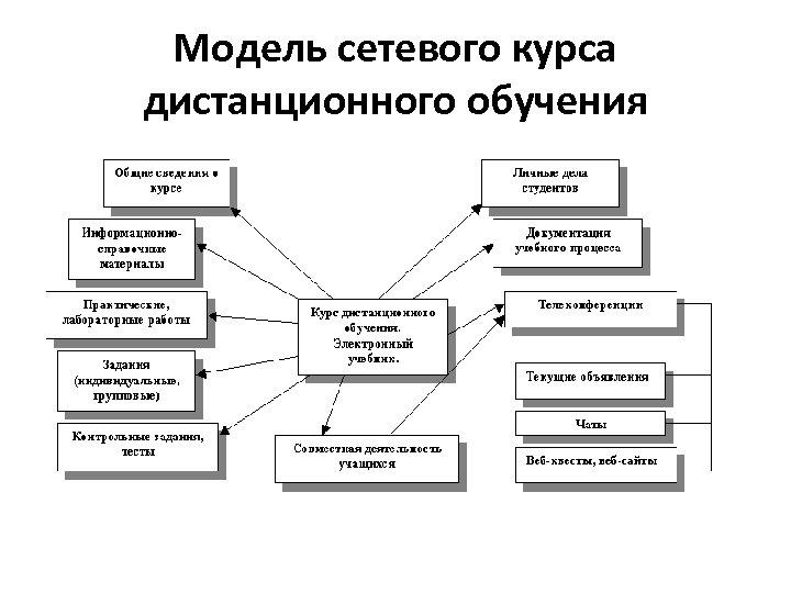 Модель сетевого курса дистанционного обучения