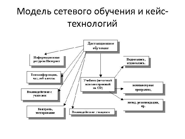 Модель сетевого обучения и кейстехнологий