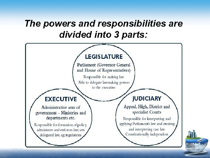 The powers and responsibilities are divided into 3 parts: