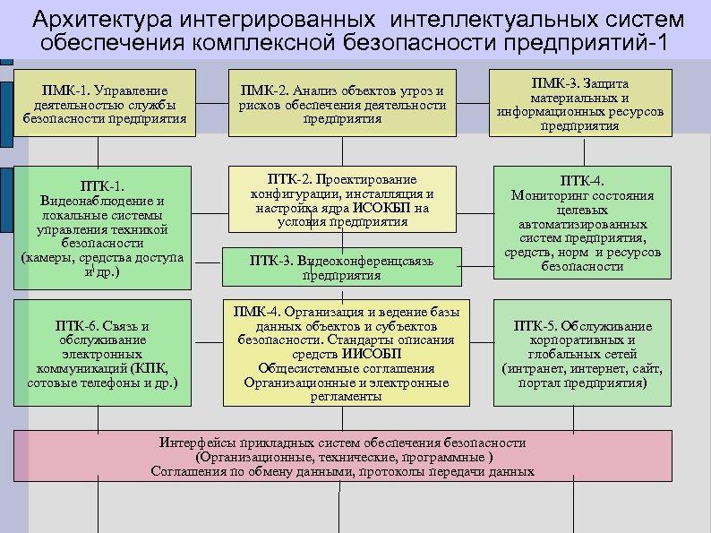 Архитектура интегрированных интеллектуальных систем обеспечения комплексной безопасности предприятий-1 ПМК-1. Управление деятельностью службы безопасности предприятия