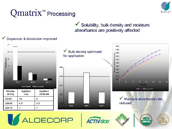 Qmatrix TM Processing ü Solubility, bulk density and moisture absorbance are positively affected ü