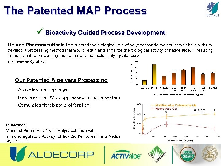 The Patented MAP Process ü Bioactivity Guided Process Development Unigen Pharmaceuticals investigated the biological