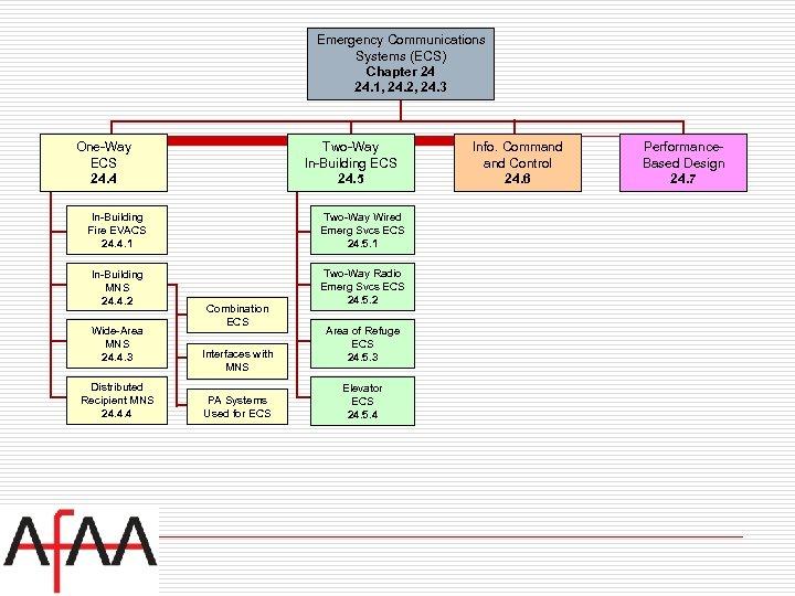 Emergency Communications Systems (ECS) Chapter 24 24. 1, 24. 2, 24. 3 One-Way ECS