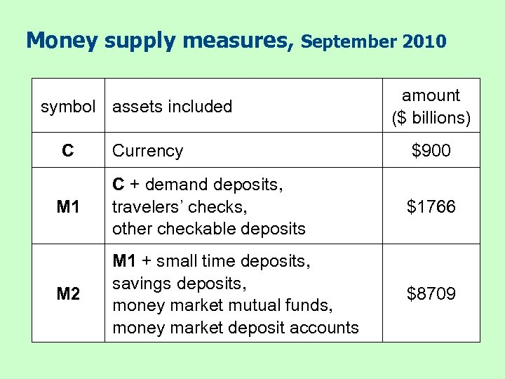 Money supply measures, September 2010 symbol assets included C amount ($ billions) Currency $900