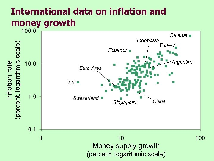 (percent, logarithmic scale) Inflation rate International data on inflation and money growth Indonesia Ecuador