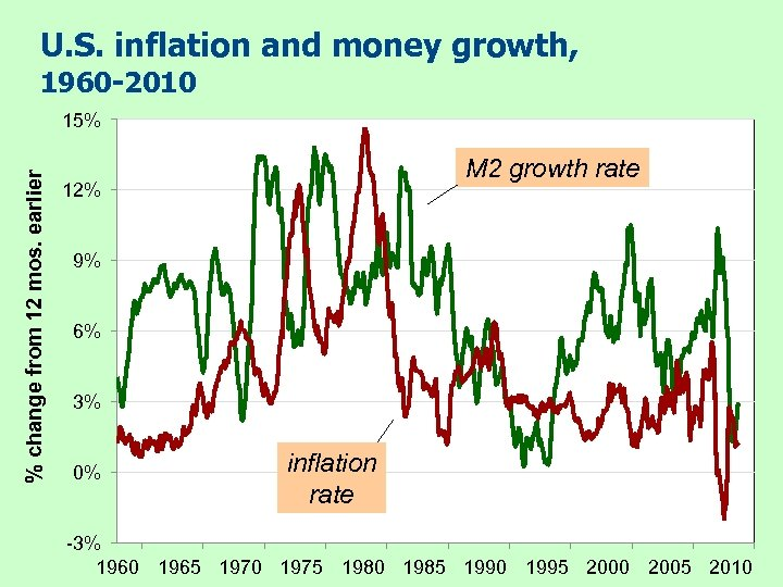 U. S. inflation and money growth, 1960 -2010 % change from 12 mos. earlier