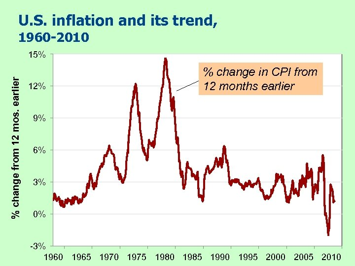 U. S. inflation and its trend, 1960 -2010 % change from 12 mos. earlier