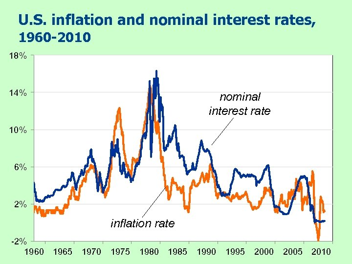 U. S. inflation and nominal interest rates, 1960 -2010 18% 14% nominal interest rate