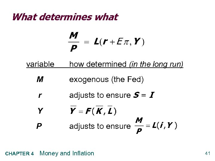 What determines what variable how determined (in the long run) M exogenous (the Fed)