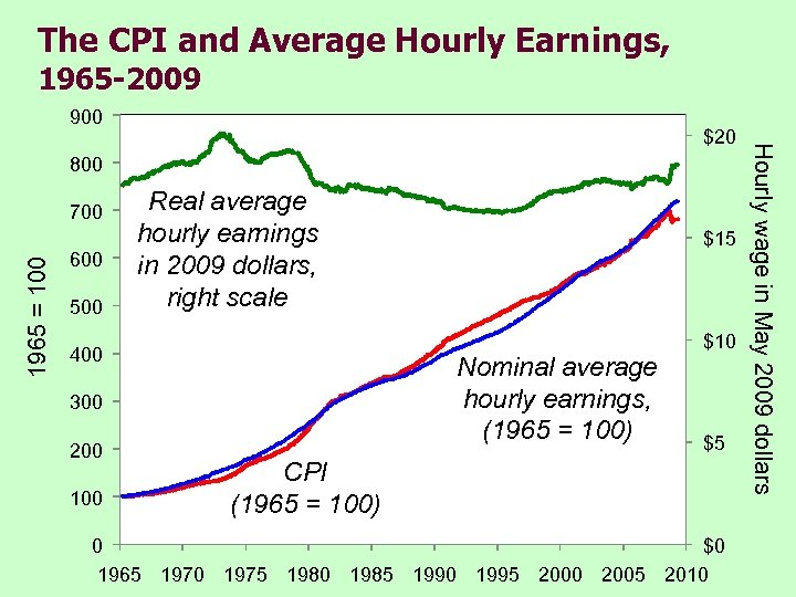 The CPI and Average Hourly Earnings, 1965 -2009 900 800 1965 = 100 700