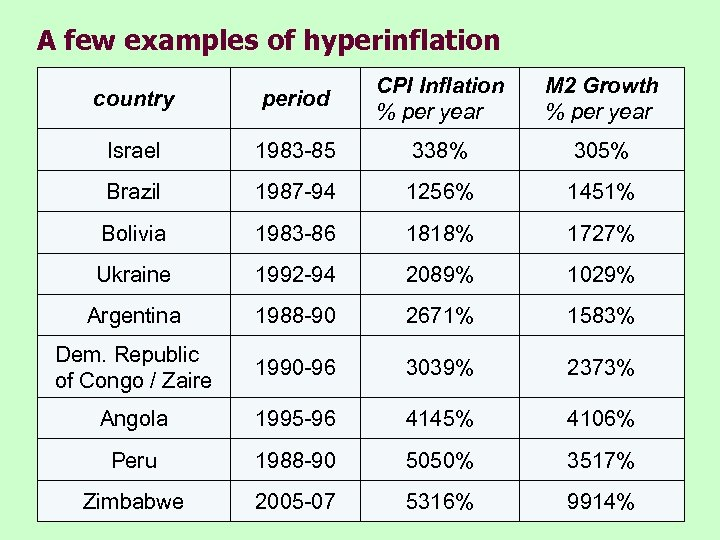 A few examples of hyperinflation country period CPI Inflation % per year M 2