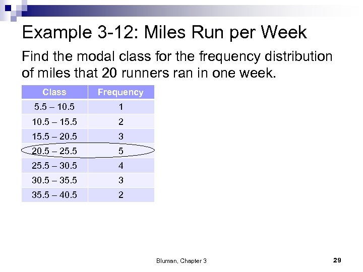 Example 3 -12: Miles Run per Week Find the modal class for the frequency