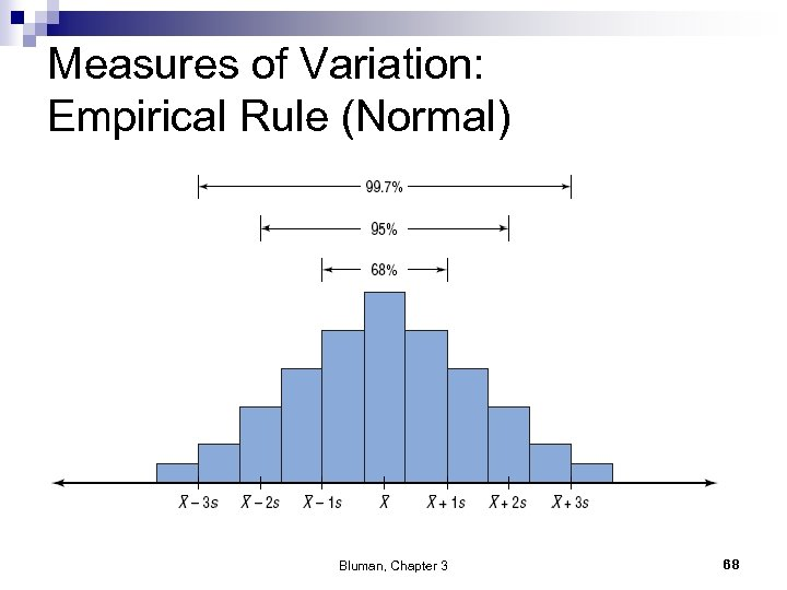 Measures of Variation: Empirical Rule (Normal) Bluman, Chapter 3 68