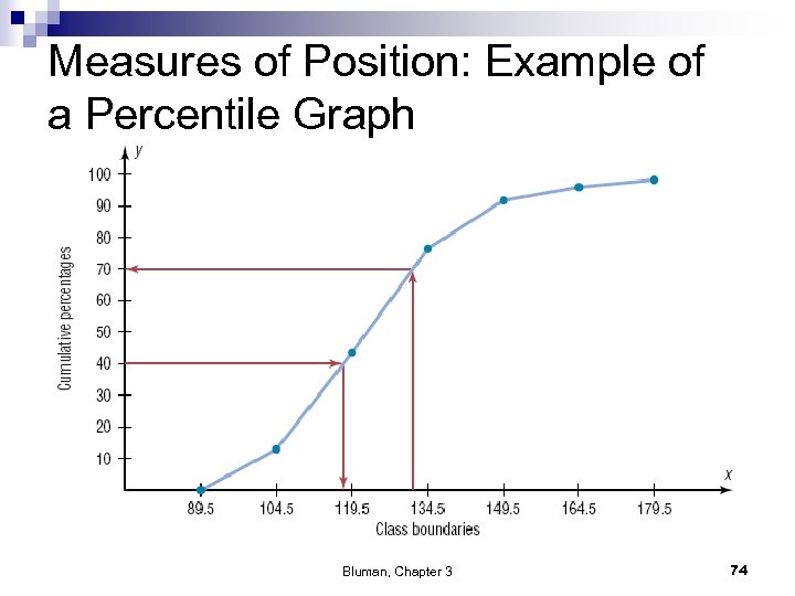 Measures of Position: Example of a Percentile Graph Bluman, Chapter 3 74