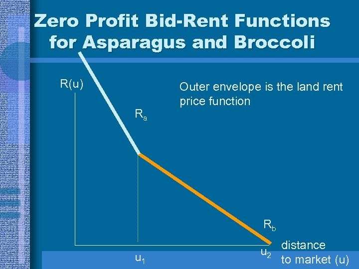 Zero Profit Bid-Rent Functions for Asparagus and Broccoli R(u) Ra Outer envelope is the