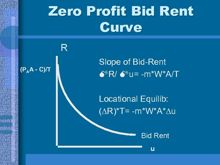 Zero Profit Bid Rent Curve R (PAA - C)/T Slope of Bid-Rent R/ u=