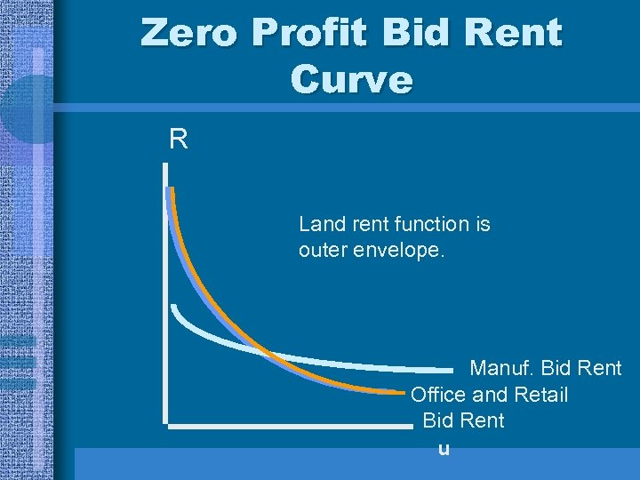 Zero Profit Bid Rent Curve R Land rent function is outer envelope. Manuf. Bid