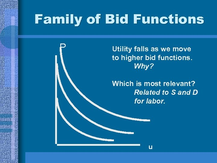 Family of Bid Functions P Utility falls as we move to higher bid functions.