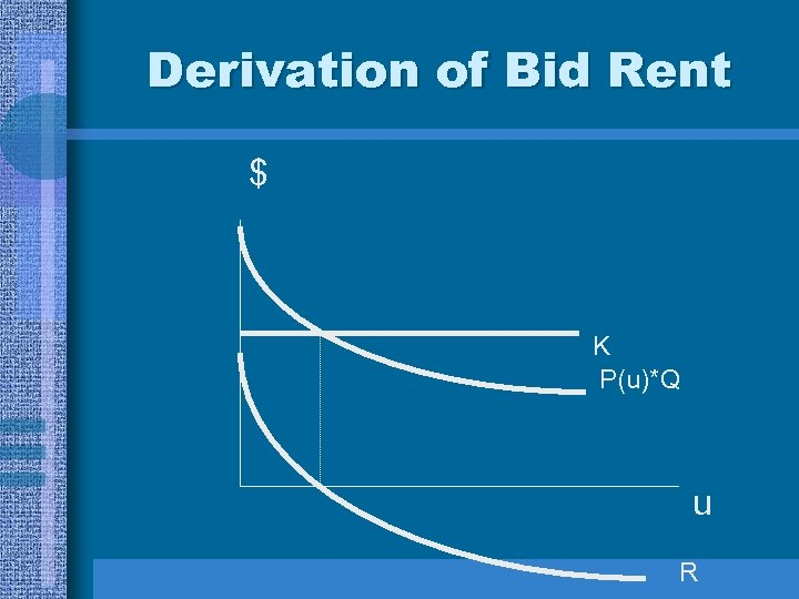 Derivation of Bid Rent $ K P(u)*Q u R