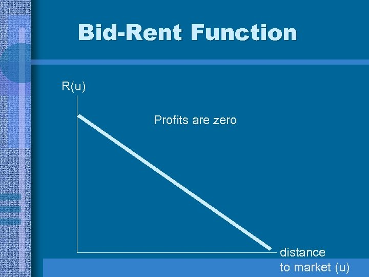 Bid-Rent Function R(u) Profits are zero distance to market (u)