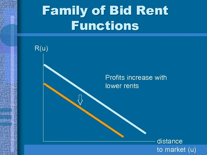 Family of Bid Rent Functions R(u) Profits increase with lower rents distance to market