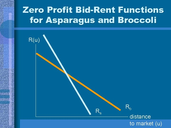 Zero Profit Bid-Rent Functions for Asparagus and Broccoli R(u) Ra Rb distance to market