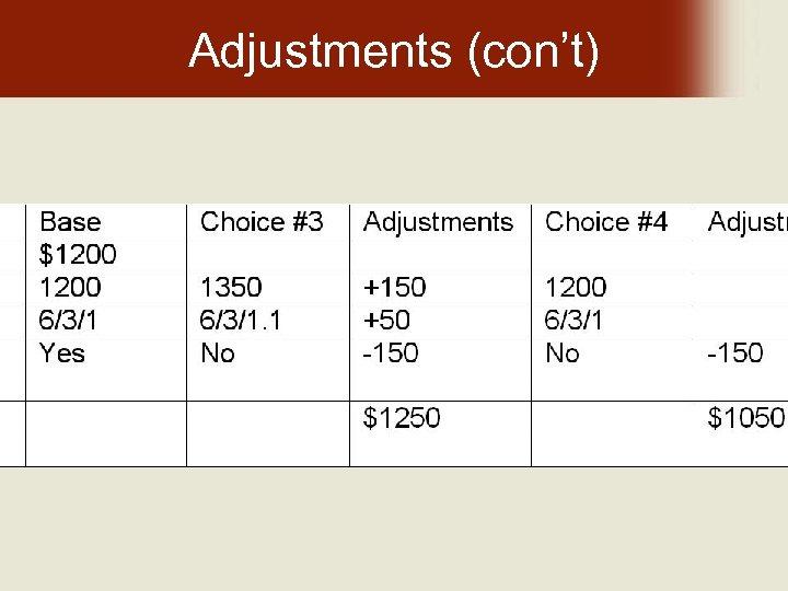 Adjustments (con't)