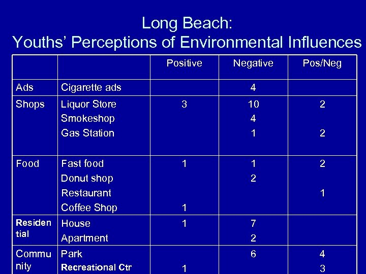 Long Beach: Youths' Perceptions of Environmental Influences Positive Ads Cigarette ads Shops Liquor Store