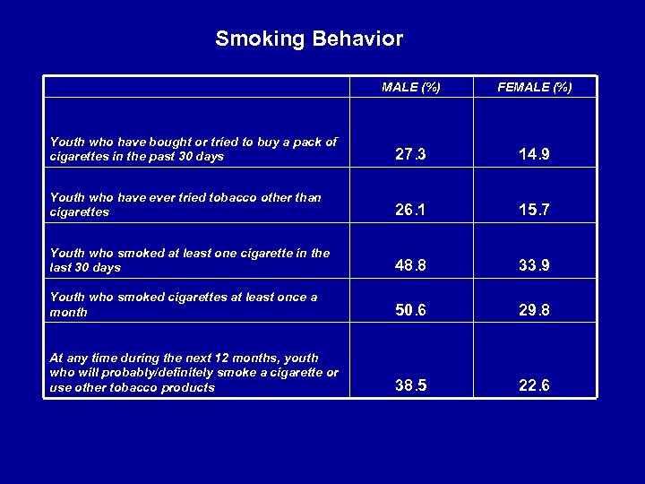 Smoking Behavior MALE (%) FEMALE (%) Youth who have bought or tried to buy
