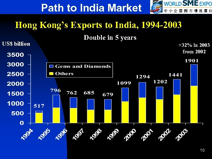 Path to India Market Hong Kong's Exports to India, 1994 -2003 US$ billion Double