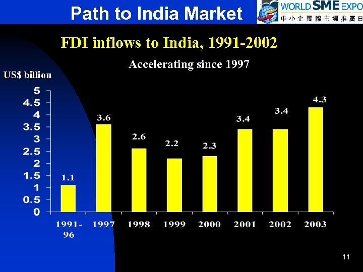 Path to India Market FDI inflows to India, 1991 -2002 US$ billion Accelerating since