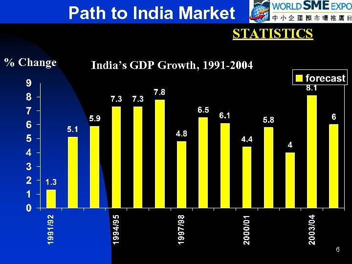 Path to India Market STATISTICS % Change India's GDP Growth, 1991 -2004 6