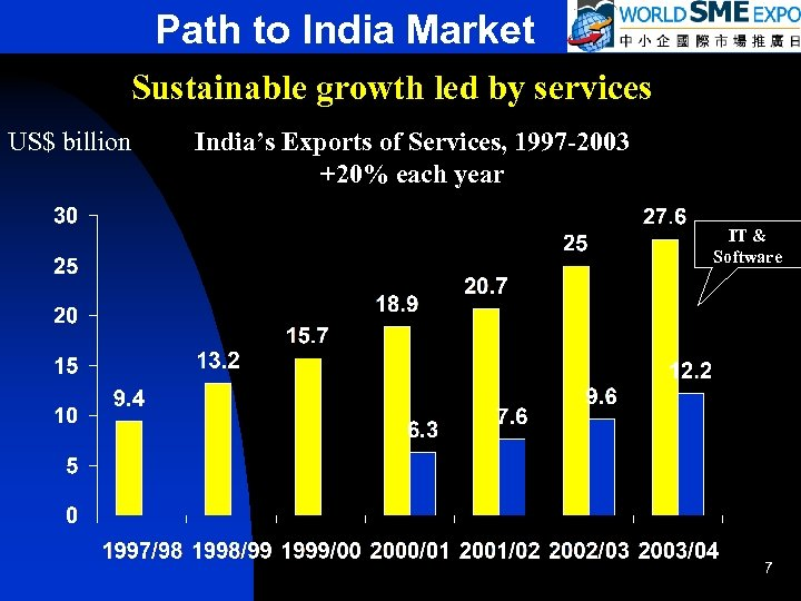 Path to India Market Sustainable growth led by services US$ billion India's Exports of