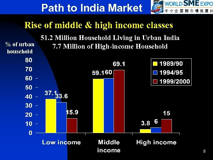 Path to India Market Rise of middle & high income classes 51. 2 Million