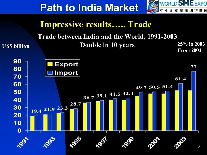 Path to India Market Impressive results…. . Trade US$ billion Trade between India and