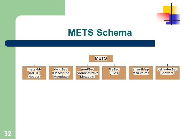 METS Schema 32