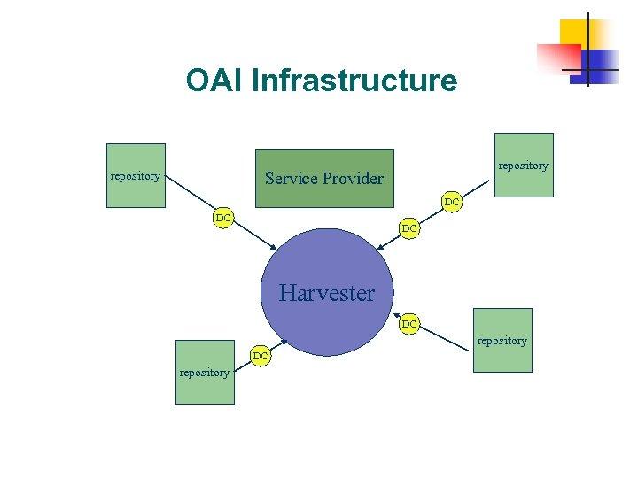 OAI Infrastructure repository Service Provider repository DC DC DC Harvester DC repository 37