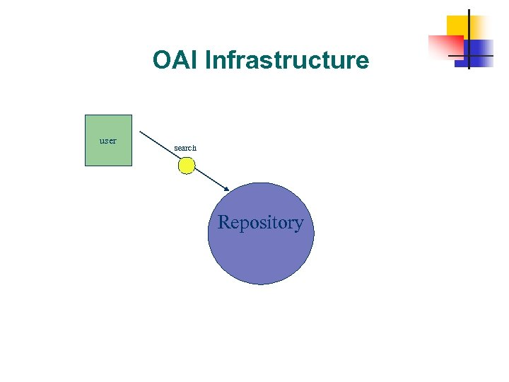 OAI Infrastructure user search Repository 38