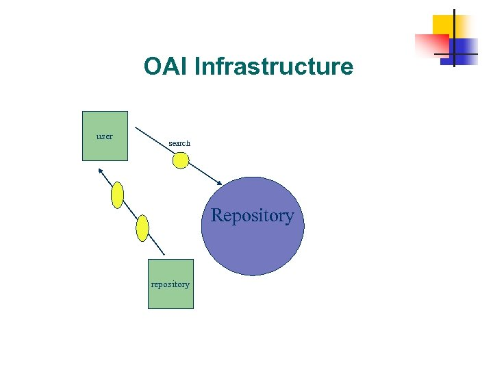 OAI Infrastructure user search Repository repository 39