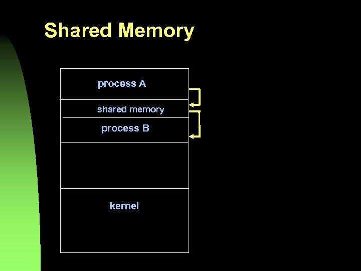 Shared Memory process A shared memory process B kernel