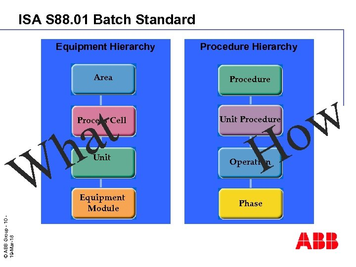 ISA S 88. 01 Batch Standard Equipment Hierarchy Area t a h Procedure Hierarchy