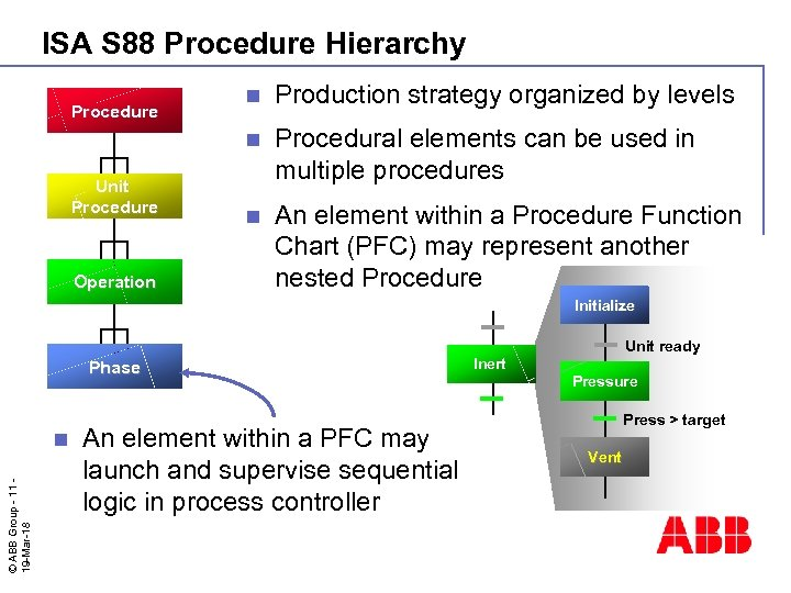 ISA S 88 Procedure Hierarchy Unit Procedure Operation n Production strategy organized by levels