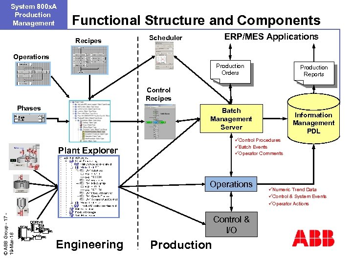 System 800 x. A Production Management Functional Structure and Components Recipes ERP/MES Applications Scheduler